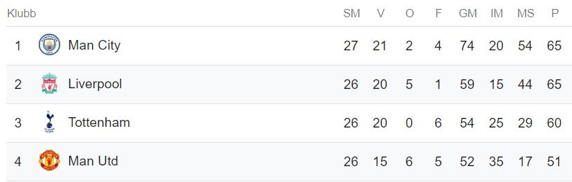 Ligatabellen inför Inför Man Utd - Liverpool