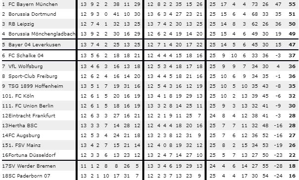 Vinnarodds Bundesliga 2020